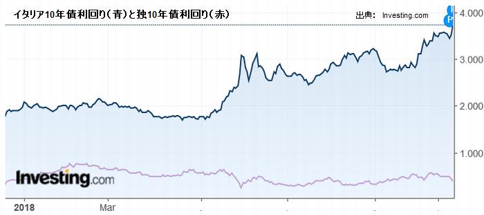 イタリア10年債利回り(青)と独10年債利回り(赤)