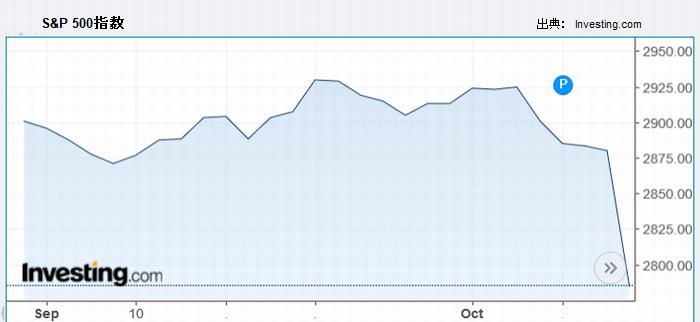 S&P 500指数も大きな下げを