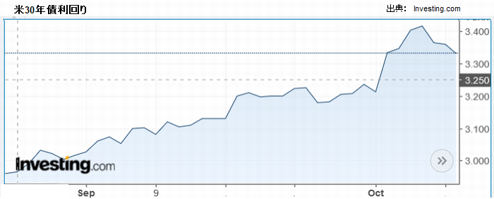 米30年債利回りは10月初めから急騰
