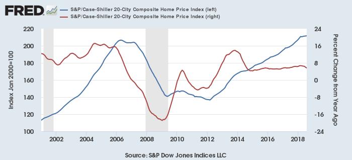 ケース・シラー住宅価格指数(20都市、青:指数、赤:前年比)