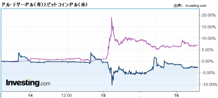 ドル・テザー/ドル(青)とビットコイン/ドル(赤)