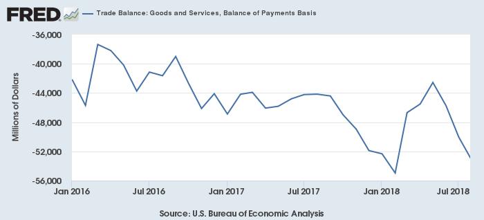 米国の貿易赤字