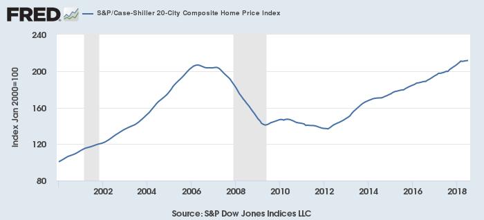 S&Pケース・シラー住宅価格指数(20都市)
