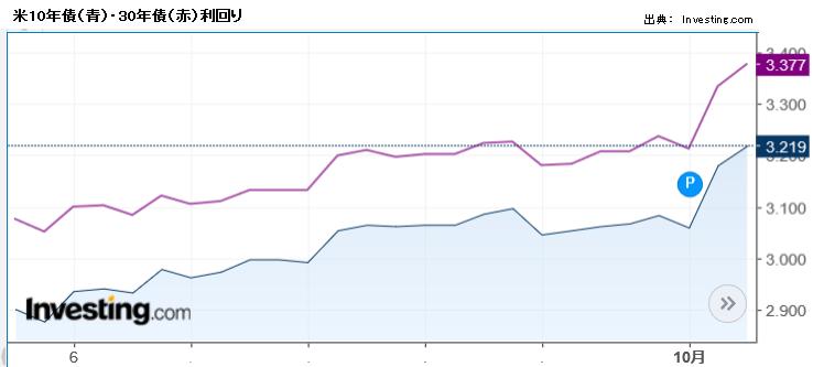 米10年債(青)・30年債(赤)利回り