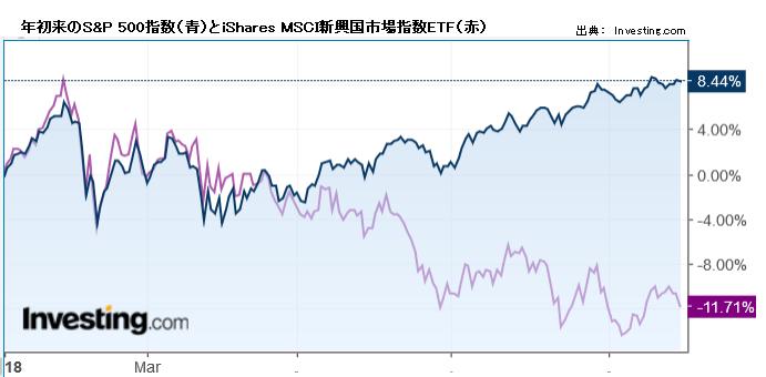 年初来のS&P 500指数(青)とiShares MSCI新興国市場指数ETF(赤)