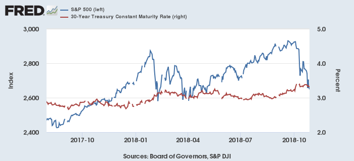S&P 500(青)と米30年債利回り