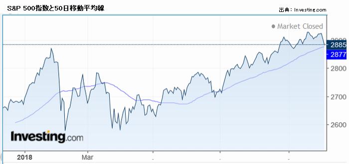 S&P 500指数と50日移動平均線