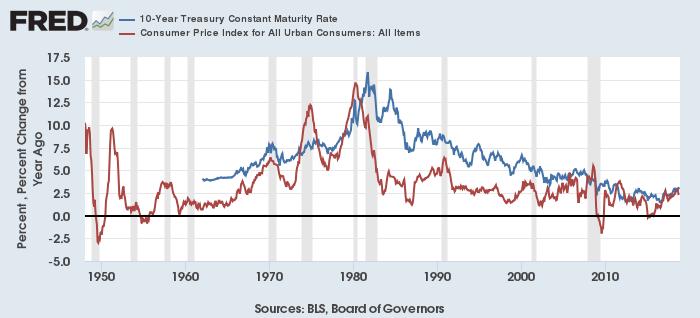 米10年債利回り(青)とCPI総合(赤)