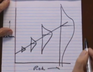 リターンのトレード・オフ(確率分布を加味)