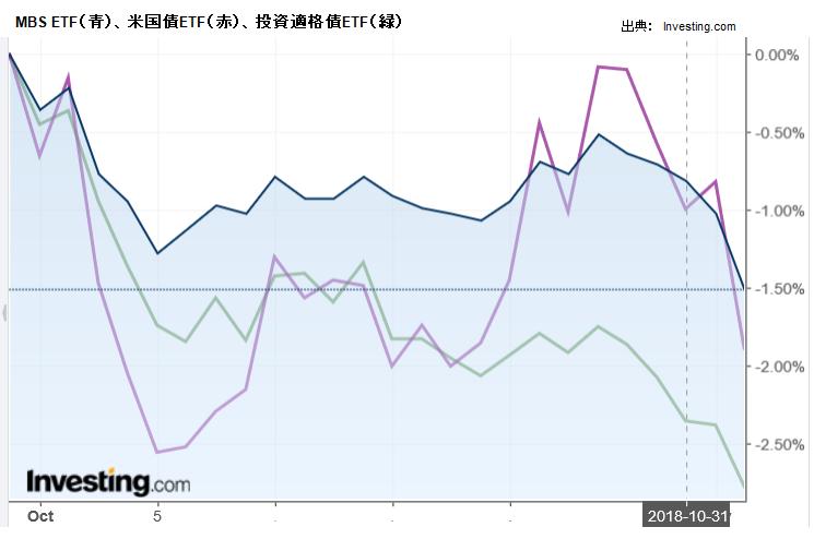 MBS ETF(青)、米国債ETF(赤)、投資適格債ETF(緑)