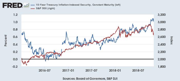 米10年実質利回り(TIPS、青)とS&P 500(赤)