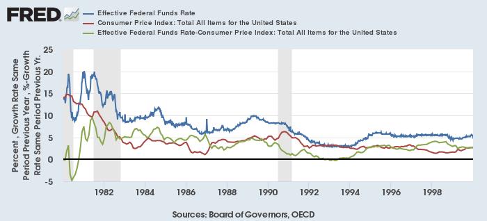 実効FF金利(青)、米CPI総合上昇率(赤)、実効FF金利実質(緑)(1980-2000年)