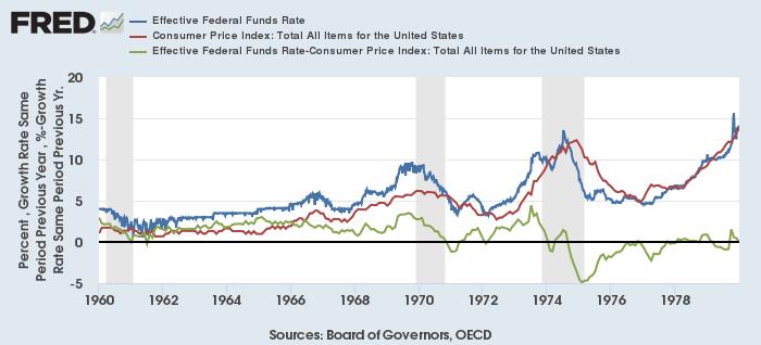 実効FF金利(青)、米CPI総合上昇率(赤)、実効FF金利実質(緑)(1960-80年)