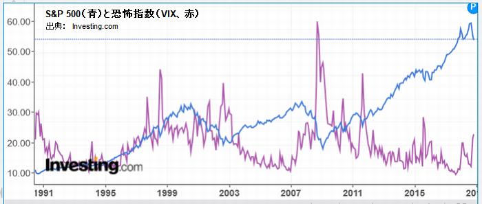 S&P 500(青)と恐怖指数(VIX、赤)