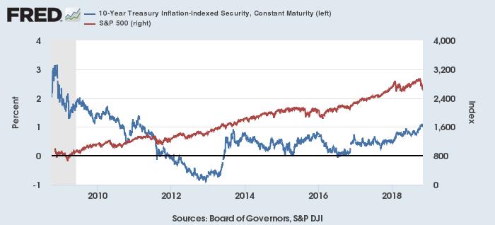 米TIPS利回り(青)とS&P 500(赤)