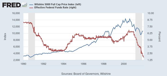 1990年代の米国株(Wilshire 5000、青)とFF金利(赤)