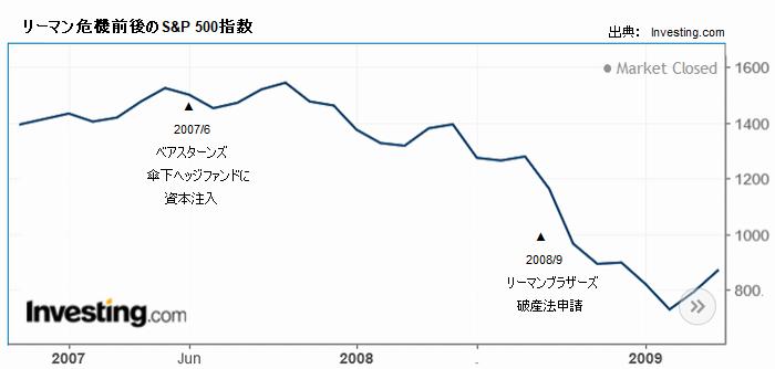 リーマン危機前後のS&P 500指数