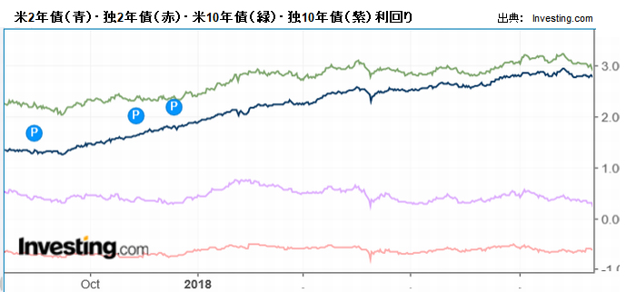 米2年債(青)・独2年債(赤)・米10年債(緑)・独10年債(紫)利回り