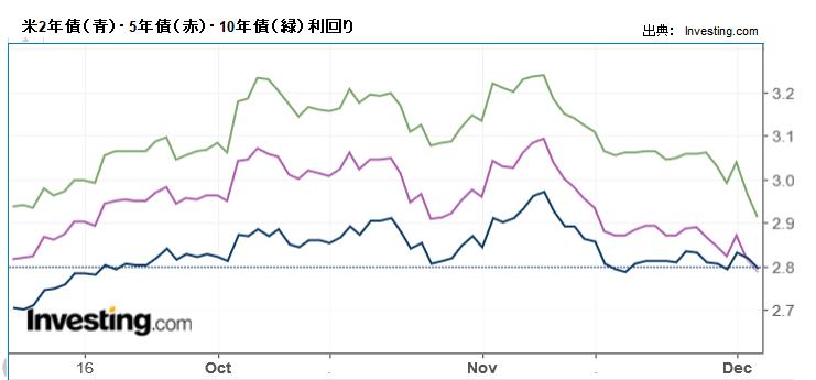 米2年債(青)・5年債(赤)・10年債(緑)利回り