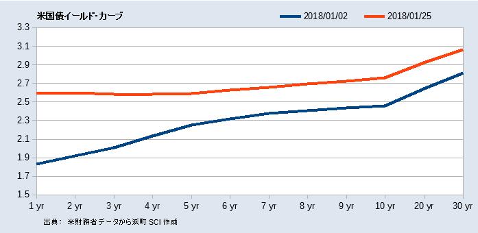 米国債イールド・カーブ