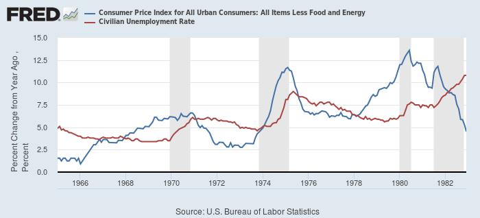 米国における1960-80年代のコアCPI(青)と失業率(赤)