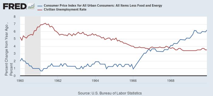 米国における1960年代のコアCPI(青)と失業率(赤)