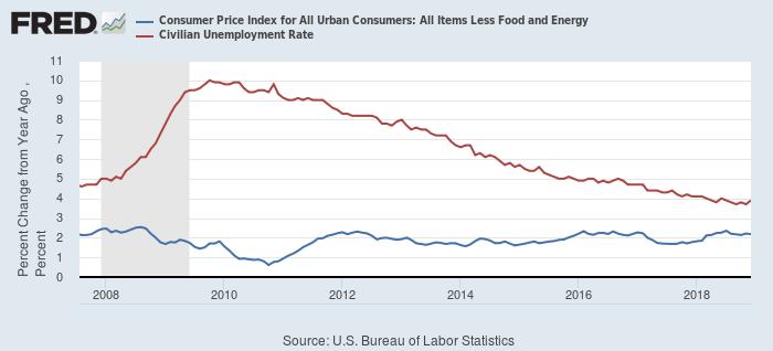 米国におけるコアCPI(青)と失業率(赤)