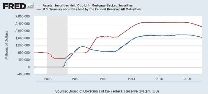 FRBが保有するMBS(青)と米国債(赤)