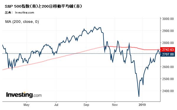 S&P 500指数と200日移動平均線