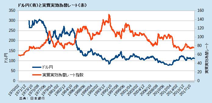 ドル円(青)と円の実質実効為替レート(赤)