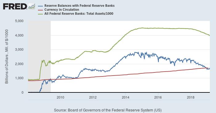 FRB:当座預金(青)、発行銀行券(赤)、総資産(緑)