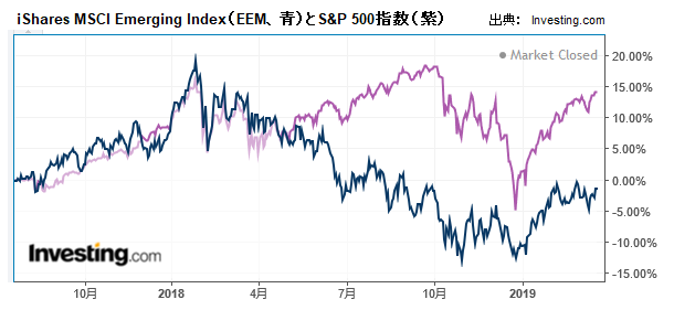 iShares MSCI Emerging Index(EEM、青)とS&P 500指数(紫)