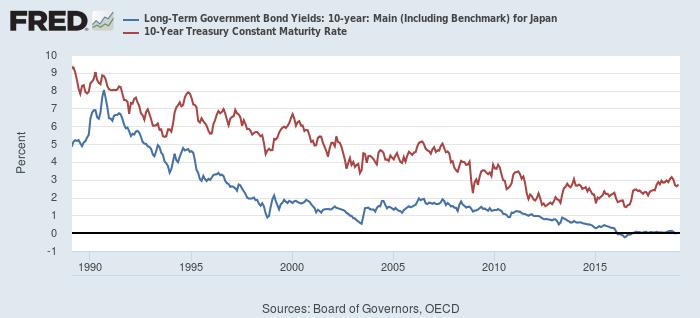 日米10年債利回り(青:日本、赤:米国)