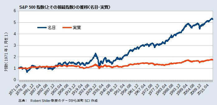 S&P 500指数(名目・実質)