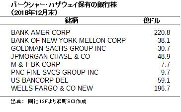 バークシャー・ハザウェイ保有の銀行株(2018年12月末)