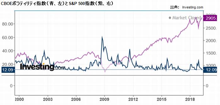 CBOEボラティリティ指数(青、左)とS&P 500指数(紫、右)
