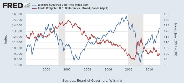 米株価(Wilshire 5000、青、左)と米ドルの実効為替レート(赤、右)