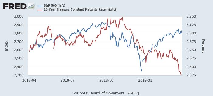 S&P 500指数と米10年債利回り