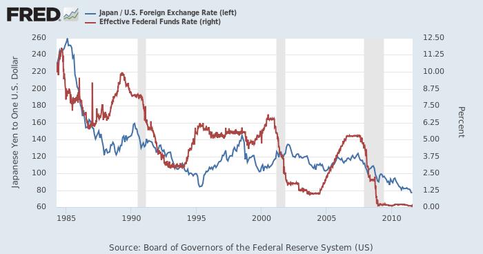 ドル円(青、左)と実効FF金利(赤、右)