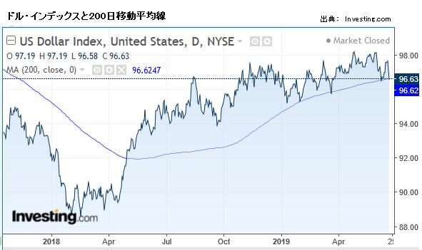 ドル・インデックスと200日移動平均線
