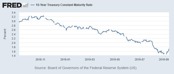 米10年債利回り