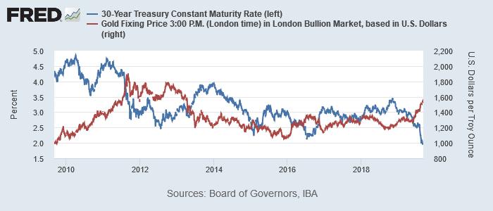 米30年債利回り(青)と金価格(赤)