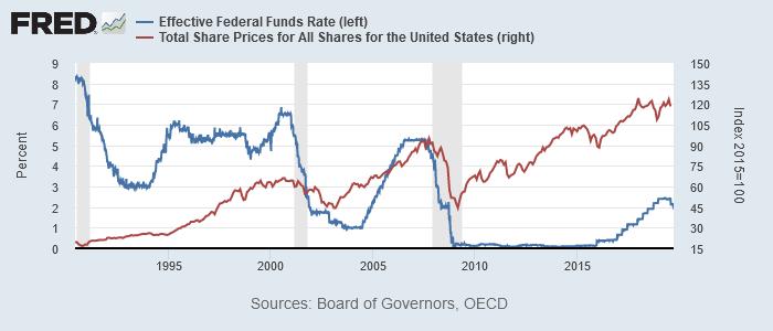 実効FF金利(青、左)と米株価(OECD統計、赤、右)その後