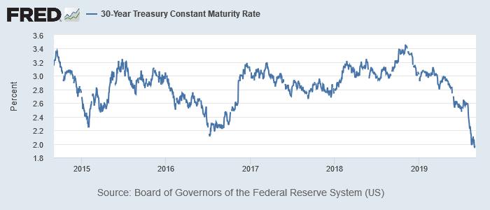 米30年債利回り