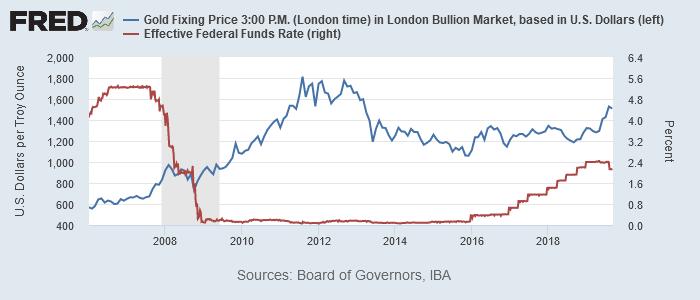 金価格と実効FF金利