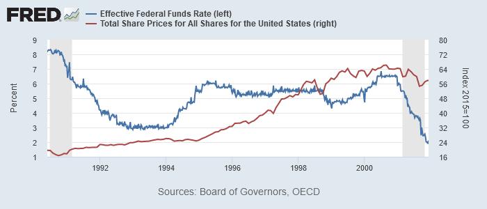 実効FF金利(青、左)と米株価(OECD統計、赤、右)