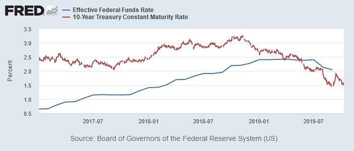 実効FF金利と米10年債利回り(今回)