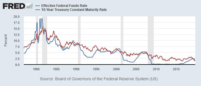 実効FF金利と米10年債利回り