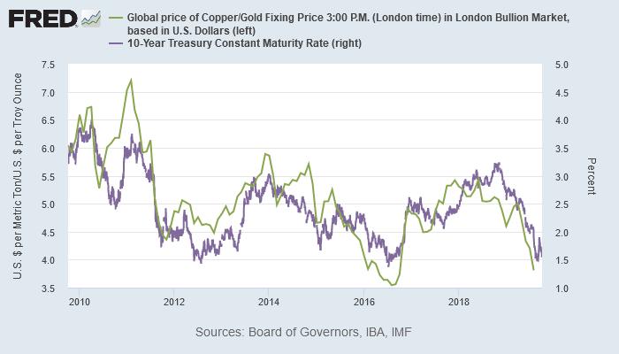 銅/金レシオと米10年債利回り(最近10年)