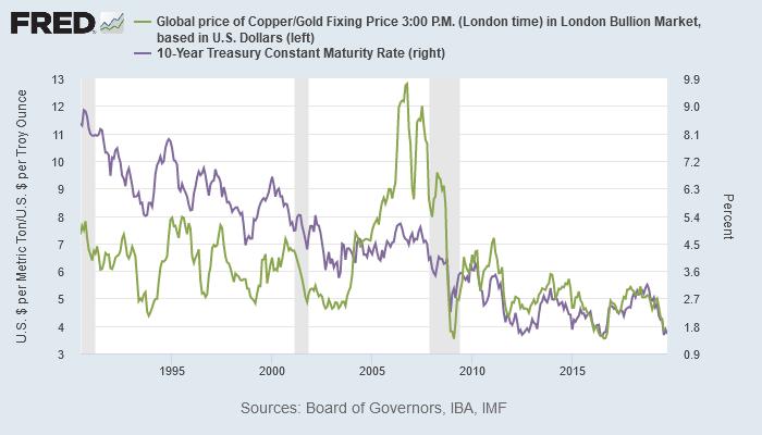 銅/金レシオと米10年債利回り